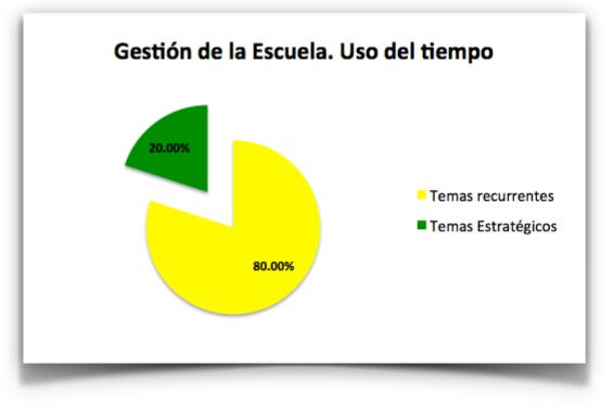 El 80% del tiempo se emplea en gestionar temas recurrentes