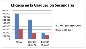 La desigualdad del sistema educativo del secundario