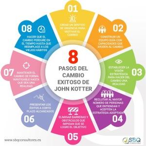 Los 8 pasos de cambio de J. Kotter adaptados desde mi mirada a la escuela secundaria